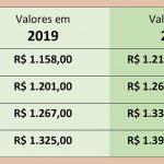 Piso Salarial Estadual tem reajuste médio de 4,97%