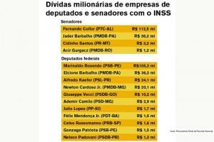 Empresas de deputados e senadores devem R$ 372 milhões à Previdência